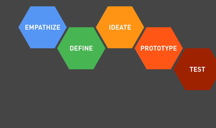 colorful diagram of the Design Thinking process on a dark gray background